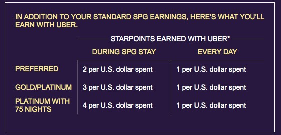 SPG Uber Earn Table