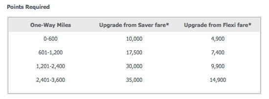 Velocity Virgin Australia upgrade costs domestic 201508