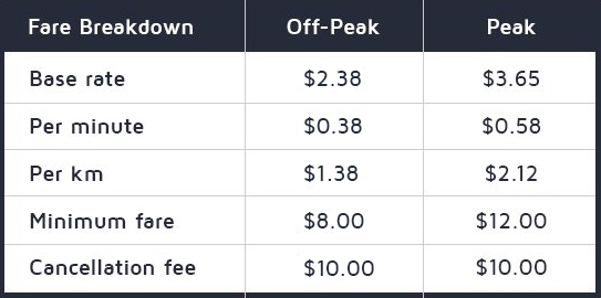 GoCar pricing