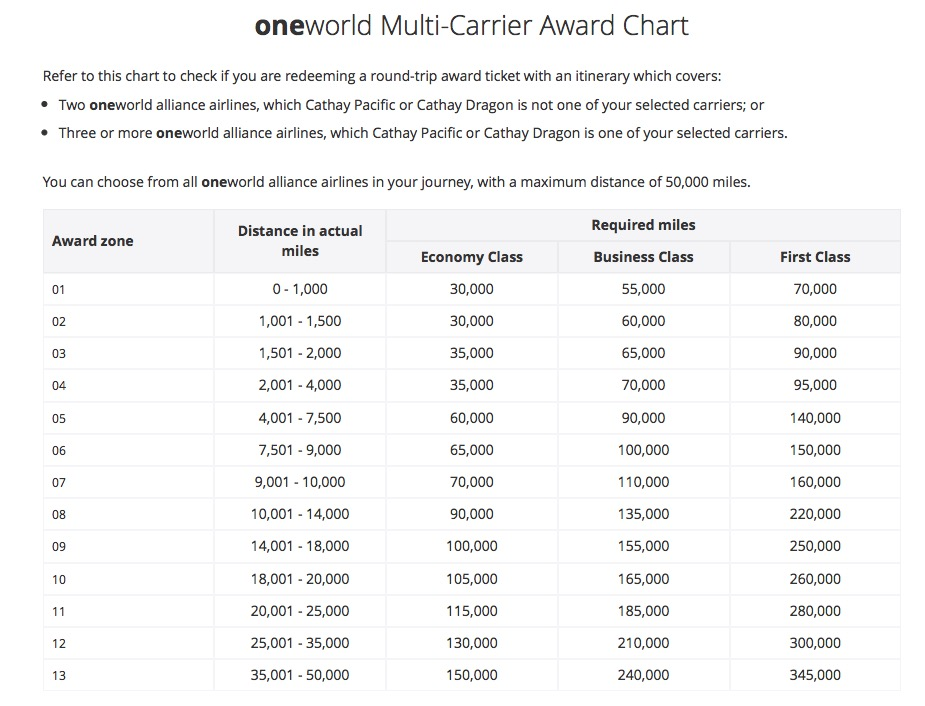 Asia Miles Oneworld Award Chart | Point Hacks