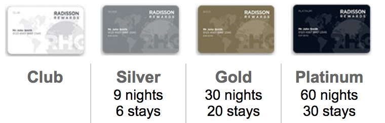 Radisson Rewards Tier | Point Hacks
