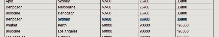 Calculating Velocity Mileage | Point Hacks