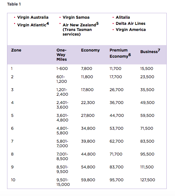 etihad vs virgin Where can i find the booking reference/pnr - emirates.
