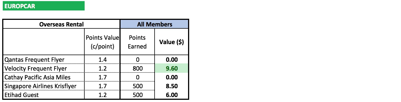 Europcar Overseas Rental | Point Hacks