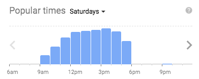 Google popularity time graph