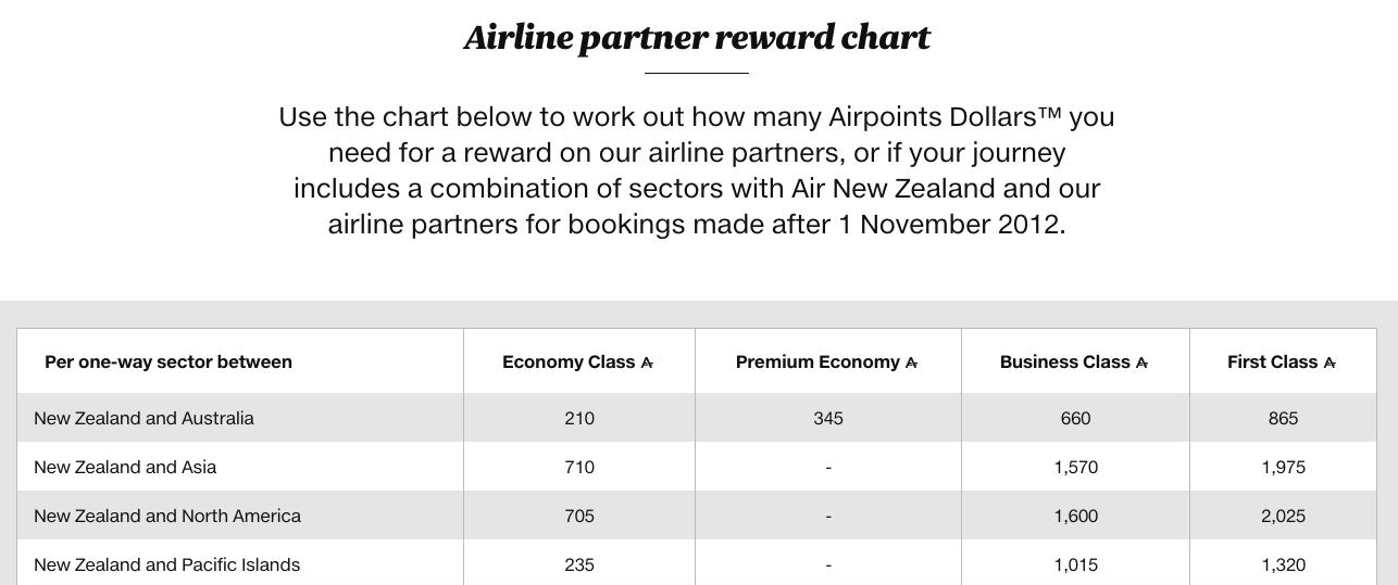Air NZ Partner Award Chart July 2017 | Point Hacks
