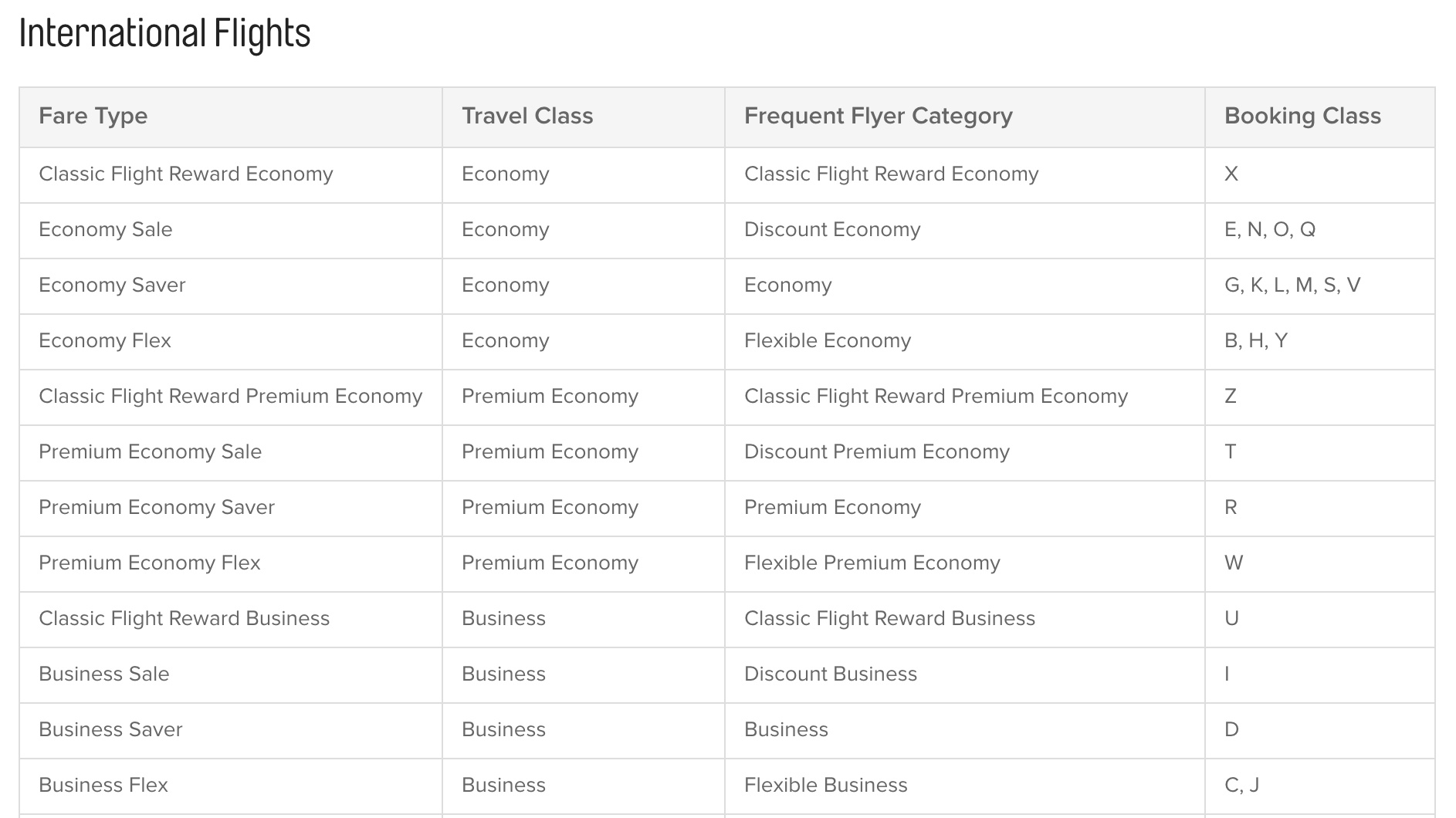 A comprehensive guide to fare classes for points earn and upgrades