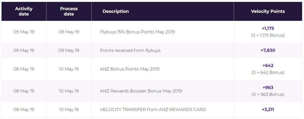 Velocity points earned from credit card