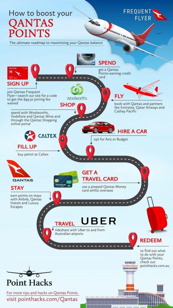 Qantas Infographic