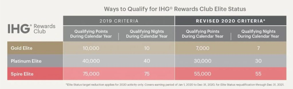 Ways to Qualify for IHG Rewards status in 2020 because of COVID-19