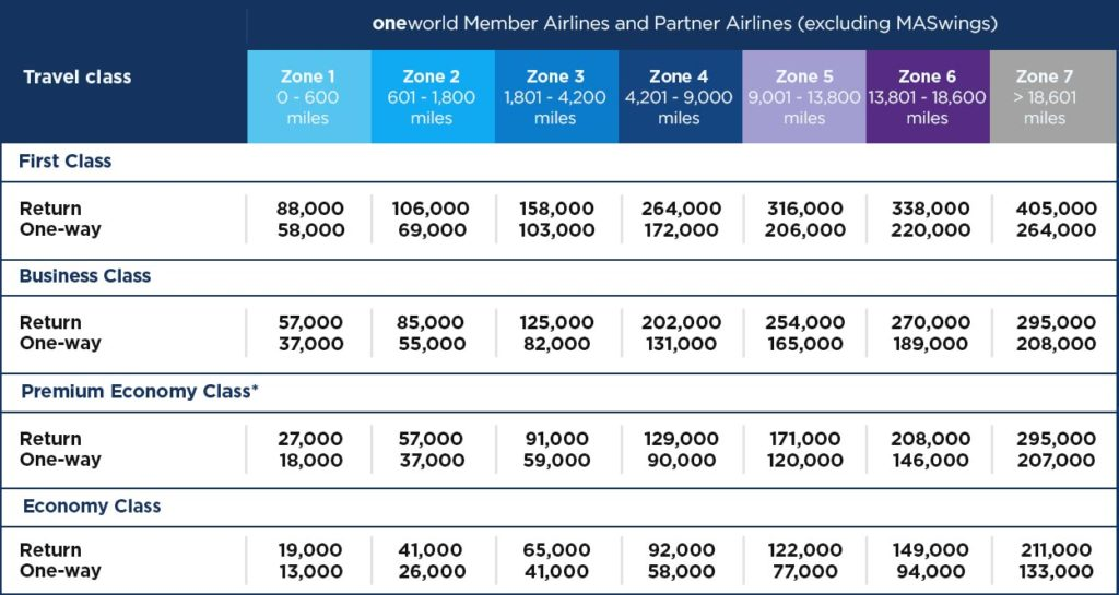 Malaysia Airlines Oneworld Partner table