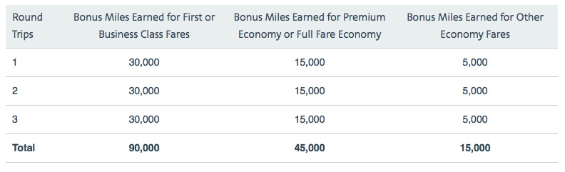 AAdvantage Bonus Points table