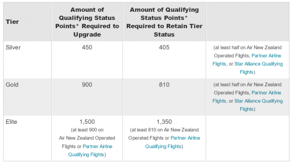 NZ status levels table