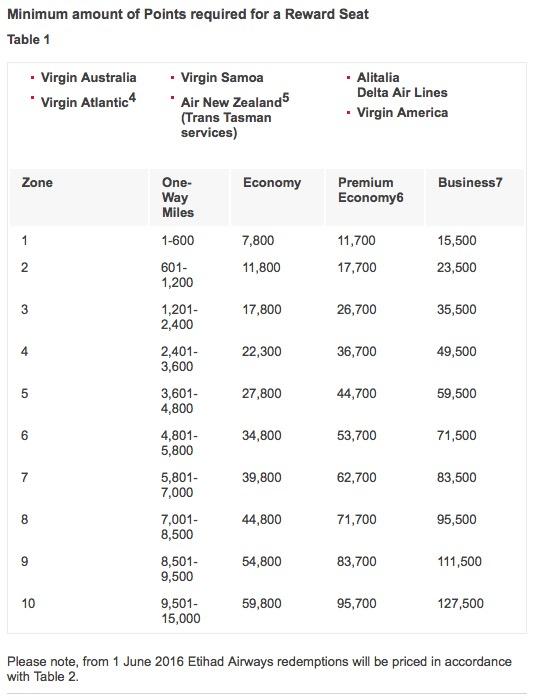 Velocity Alitalia Redemption Rates 201606