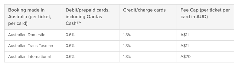 New Qantas card fees 1 Sep 2016