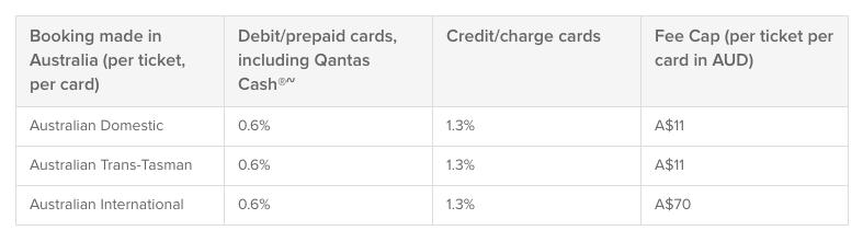 New Qantas card fees 1 Sep 2016